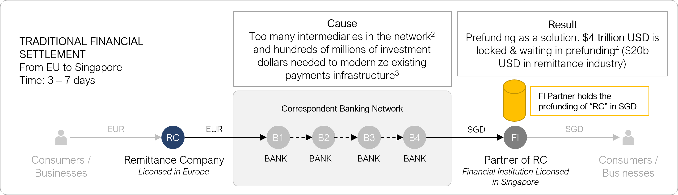 Prefunding, Correspondent Banking